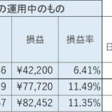 日経平均運用 一日10分予想不要 副業・副収入になる!?③