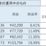 日経平均運用 一日10分予想不要 副業・副収入になる!?④