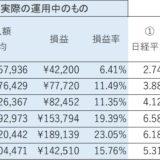 日経平均運用 一日10分予想不要 副業・副収入になる!?⑥